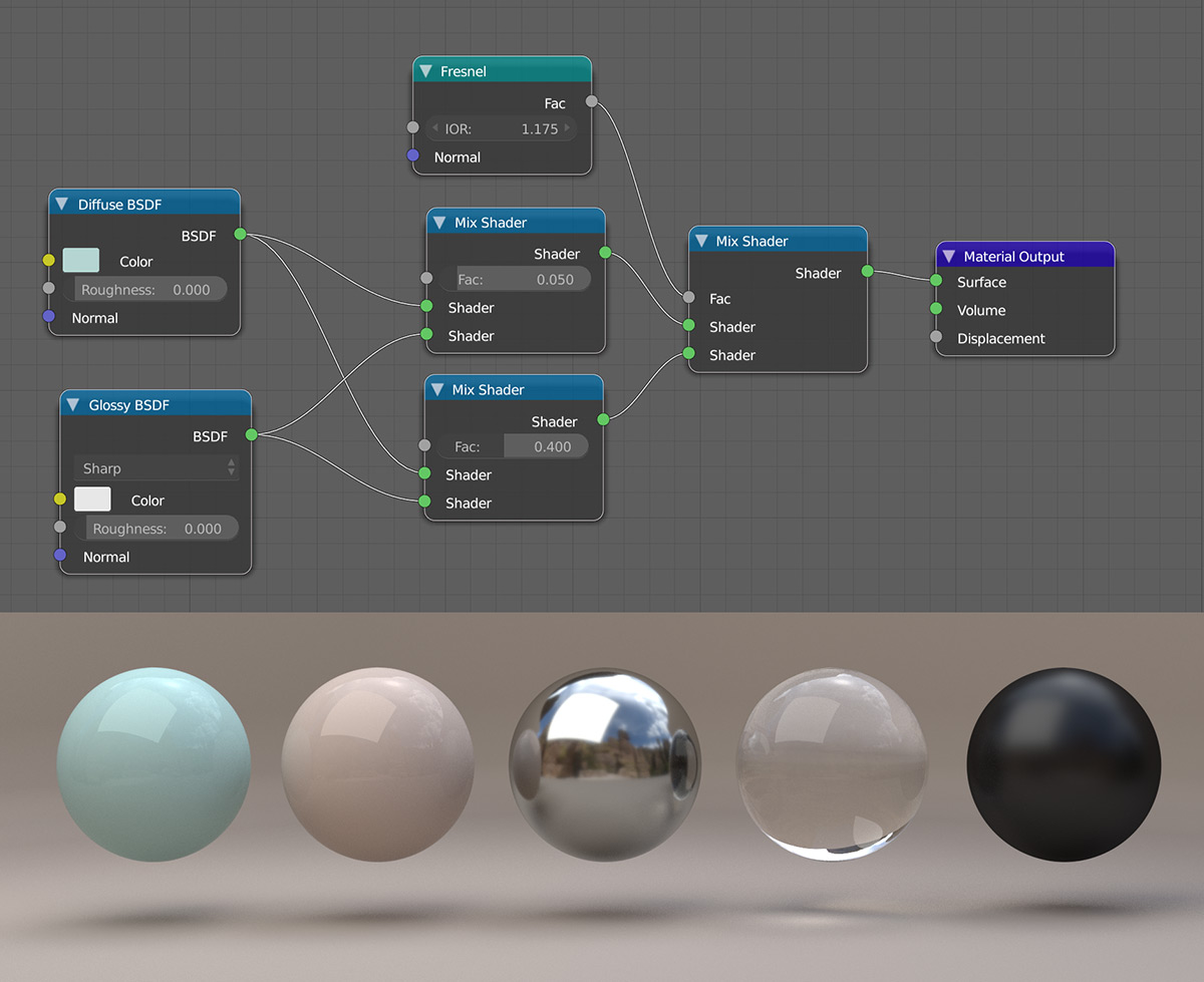 青色のカーペイント用に Blender でノードを設定。視射角の反射をシャープにするために<br>[フレネル](Fresnel) のフォールオフを使用